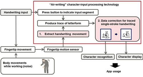 Air handwriting and stroke compensation technologies