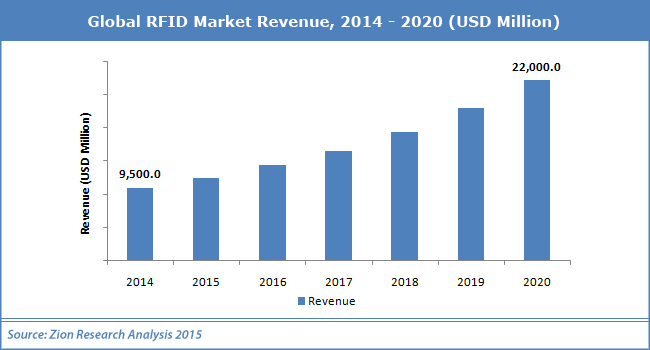 Worldwide RFID Market Projected to Double from 2015 to 2022