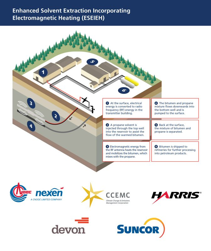 Petro Canada's owner Suncor Energy begins radio frequency (RF) technology pilot at Dover site
