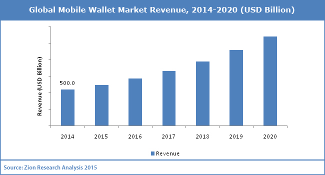 Global Mobile Wallet including NFC-based Wallets Global Revenue - By Zion Research Analysis